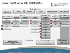 10 best iso 9001 qms documents images in 2018 manual