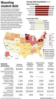chart explaining how many students are in debt in 2012 across the country