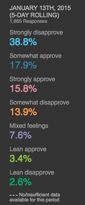 Obama's approval rating down to 37% according to Reuters poll