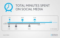 Staggering amount of time spent on social media... but is this surprising?