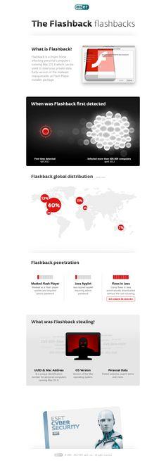 ESET Infographic Flashback Trojan