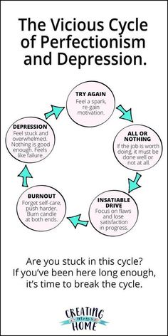 Mental wellness - The Vicious Cycle of Perfectionism and Depression – Mental wellness Motivation, Burn Out, Therapy Tools, Cbt Therapy, Therapy Activities, Communication Activities, Coping Skills, Mental Health Awareness, Mental Health Help