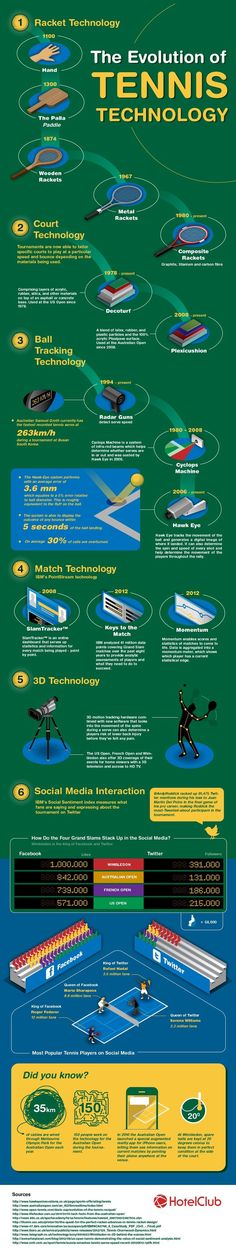 Interesting! Take a look on how technology has changed over the years in tennis.