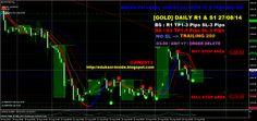 EDUKASI INSIDE: [GOLD] DAILY R1 & S1 27/08/14 #investasi #bisnis #edukasiinside