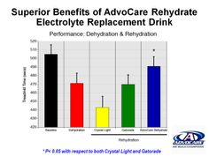 Rehydrate, This explains it all. Packed full of Vitamins and Electrolytes and Way better for you than Gatorade. www.advoutah.net