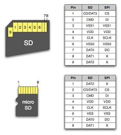 Electrical and Electronics Engineering: sd card
