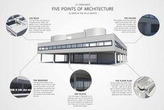 Le Corbusier- Five points of architecture as seen in the Villa Savoye. Berlin Architecture, Le Corbusier Architecture, Modern Architecture Design, School Architecture, Villa Savoye Plan, Design Bauhaus, Architecture Presentation Board, Architectural Presentation, Famous Architects