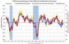 Dallas Fed: Regional Manufacturing Activity Increases in August