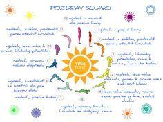 Jak cvičit Pozdrav Slunci (Surya Namaskar) - infografika - Yogapoint