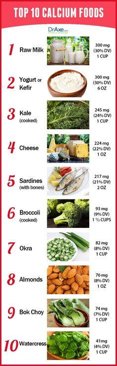 Top 10 Calcium Rich Foods - DrAxe.com