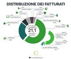 Distribuzione dei fatturati nel 2012 - E-commerce in Italia #ecommerce2013