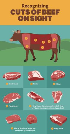 Steak Cuts Grilling Guide: Recognizing Cuts of Beef on Sight