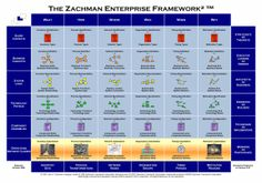 The Zachman Framework™: The Official Concise Definition Business Plan Presentation, Enterprise Architecture, Business Intelligence, Business Planning, Projects To Try, How To Plan, Ea, Infographics, Design