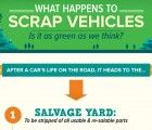 Infographic: How Vehicles are Recycled When They Go to the Scrapyard