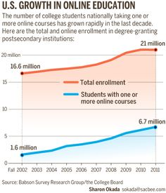 MORE STUDENTS TAKING ONLINE CLASSES. Nearly 1/3 of all students in higher education are taking at least 1 online course. Rate of growth in online enrollments is 10 times that of the rate in all higher education since 2002.