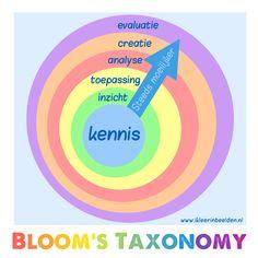 leerstijl-model Archives - Ik leer in beelden Adhd Odd, 21st Century Learning, Blooms Taxonomy, Leadership Coaching, New Career, Thinking Skills, Kids Learning, More Fun, Classroom