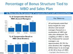 Benchmark participants cited that bonus targets for area directors and account managers in the Managed Markets function focused on a combination of Management by Objectives (MBO) and sales plan attainment.