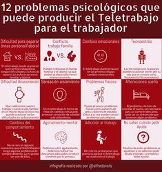 12 problemas psicológicos que puede producir el Teletrabajo para el trabajador #infografia #RRHH #Piscología
