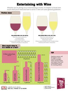 Entertaining with #Wine - infographic