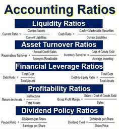 accounting and finance What are accounting ratios Definition and examples - Market Business News Accounting Notes, Accounting Classes, Accounting Basics, Accounting Principles, Accounting Student, Bookkeeping And Accounting, Accounting And Finance, Small Business Bookkeeping, Small Business Accounting