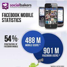 De opmars van mobile facebook gebruikers