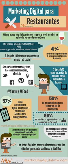 Marketing Digital para Restaurantes #infografía #infographic