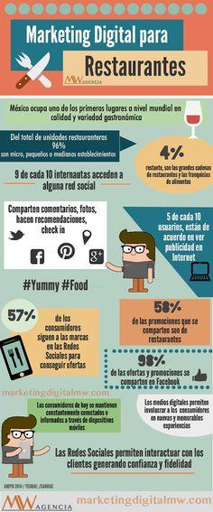Marketing Digital para Restaurantes #infografía #infographic