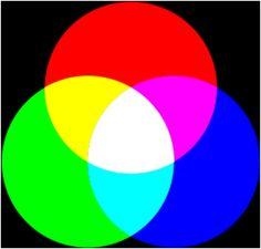 Lysfargelære. Additiv fargeblanding. RGB. Forklarer blandinger med lys. Rød, blå og grønne primærfarger, gul, cyan og magenta er sekundærfarger. Tre primærfarger: hvitt lys.