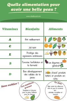Alimentation belle peau naturellement