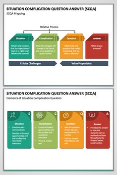 Download the Situation Complication Question / SCQA PPT and impart all the vital information regarding the framework. The slides are made using vector-based graphics
