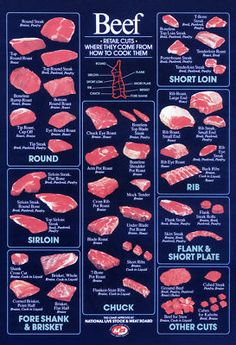 Retail Beef Cuts Poster - Vintage Butcher Shop Poster
