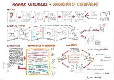 Uso del Aprendizaje Visual o #visualthinking en Audición y Lenguaje Visual Thinking, Notebook, Bullet Journal, Maps, Read And Write, Special Education, Learning, School