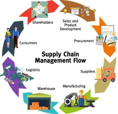 6 Ways Supply Chain Management Model Can Improve Your Business - Jyler What Is Supply Chain, Supply Chain Model, Economics Poster, Economics Lessons, Business Management, Business Planning, Supply Chain Logistics, Supply Chain Management, Time Management