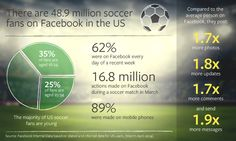 #Infographic: There are 48.9m #soccer fans on #Facebook in the #US. #football