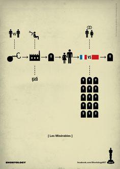 #Shortology Oscar 2013 #les miserables