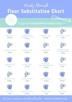 You searched for flour substitution chart – Purely Flourish Kamut Flour, Almond Flour, Barley Flour, Bean Flour, Food Substitutions, Gluten Free Grains, Milk Recipes, Keto Recipes, Baking Flour