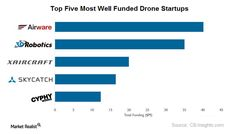 Why Technology and Venture Capital Players Are Smitten by Drones