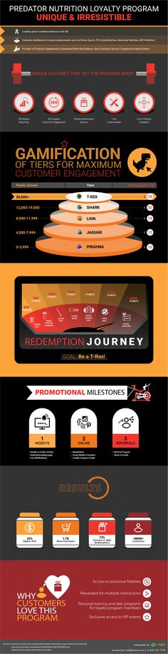 View infographic to learn how Predator Nutrition implemented a result-driven customer loyalty program from Zinrelo to maximize customer participation, engagement and retention on its website.