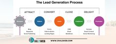 #LeadGeneration #FacebookAds #GoogleBusiness #seosevices #seoindelhi #business #dial2web #leadgenerationprocess Lead Generation, Ads, Content, Business, Store, Business Illustration