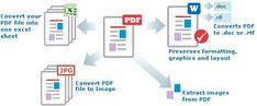 Face PDF - Helps the customer by providing the free service of pdf to text Pdf To Text, The Help, Bar Chart, Words, Journals, Face, Bar Graphs, The Face, Journal Art