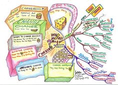 Who Move My Cheese Mind Map created by Thum Cheng Cheong. The Who moved my cheese Mind Map will help you to set out on your journey to handle constant changes in your life and work. The Mind Map breaks down into an overview the story behind the book of the same title by Dr. Spencer Johnson. The writing on the wall is written in the cheese of different colours in this mind map. In addition, you may print this mind map and write your creative thoughts and action plans on the space provided…