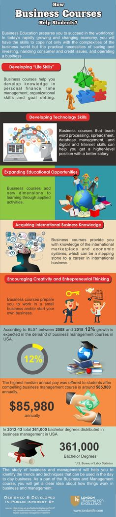 This infographic provide information on How Business Courses Help Students? For more info please visit: http://www.londontfe.com