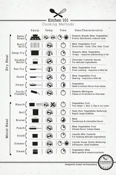 Kitchen 101: Cooking Methods. A handy chart. Hope to find one I can print out and keep.