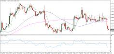 Placements financiers : #forex #gbpusd GBP USD week 38