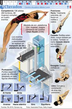 Infografía: Salto de trampolín en los Juegos de Río 2016