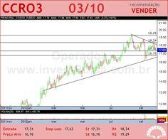 CCR SA - CCRO3 - 03/10/2012 #CCRO3 #analises #bovespa