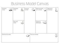 Você conhece o Business Model Canvas?