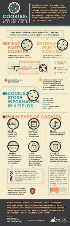 Cookies A Guide to Understanding Data Driven Morsels Morgan Dannenberg Digital Strategy, Information Graphics, Digital Trends, Data Visualization, Internet Marketing, Digital Marketing, Social Media, Super Cookies, John Paul