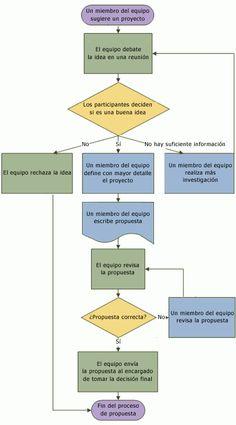 Ejemplo de un diagrama de flujo que muestra un proceso de propuesta