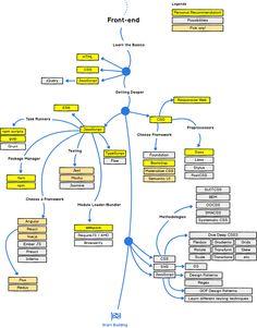 developer-roadmap/README.md at master · kamranahmedse/developer-roadmap · GitHub